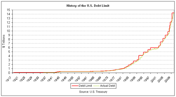 US Debt Ceiling History
