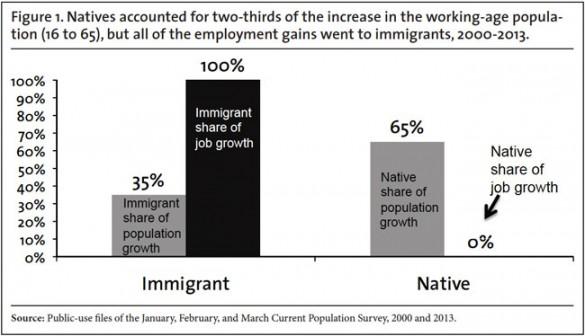 camarota-immigrant-gains-native-losses-f1